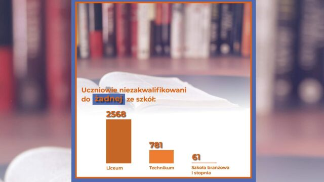 W Poznaniu zostało ponad 3400 uczniów bez szkoły. I tylko dziesięć miejsc w liceach