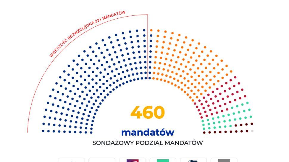 Podział mandatów na podstawie wyników sondażu Ipsos late poll