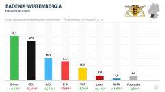 Wyniki wyborów w Badenii-Wirtembergii