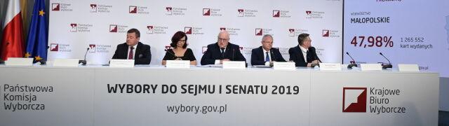 Najwyższa frekwencja w Warszawie, najniższa w Opolu. Dane z PKW