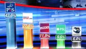 Parliamentary election in Poland. Law and Justice wins with 43.6 percent - exit poll