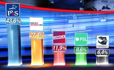 Pierwsze sondażowe wyniki exit poll