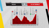 Profil 6. etapu Vuelta a Espana 2020