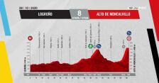 Profil 8. etapu Vuelta a Espana 2020
