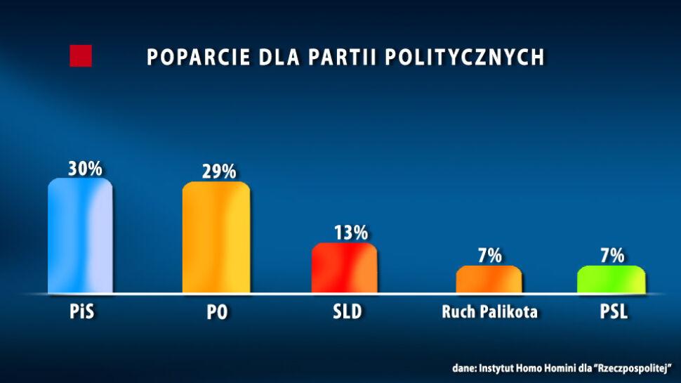 PiS przed PO. Sondaż po głosowaniu nad związkami partnerskimi