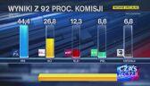 Dane PKW z prawie 92 procent obwodowych komisji wyborczych