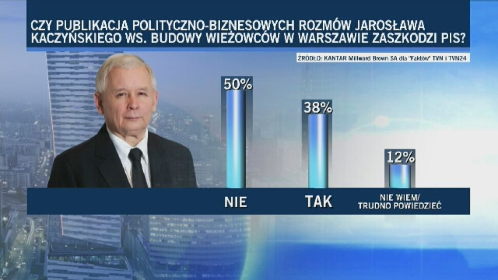 """Czy taśmy Kaczyńskiego zaszkodzą jego partii? Sondażdla """"Faktów"""" TVN i TVN24"""