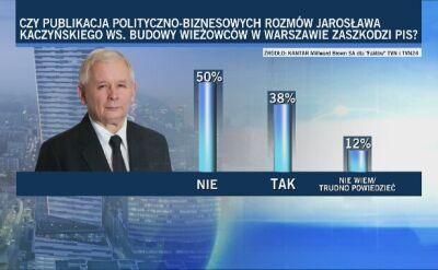 """Czy rozmowy prezesa PiS zaszkodzą jego partii? Sondaż dla """"Faktów"""" TVN i TVN24"""
