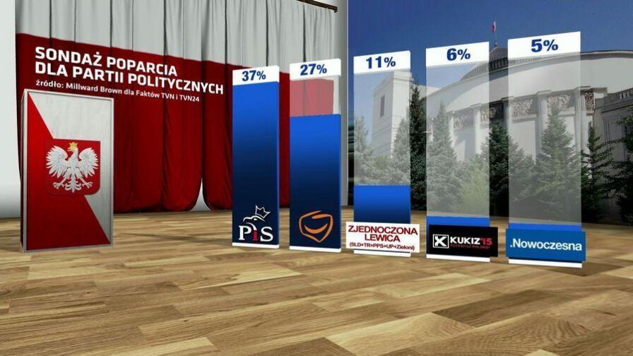 PiS utrzymuje przewagę nad PO, spadek Kukiza, PSL poza Sejmem. Najnowszy sondaż Millward Brown dla Faktów TVN i TVN24
